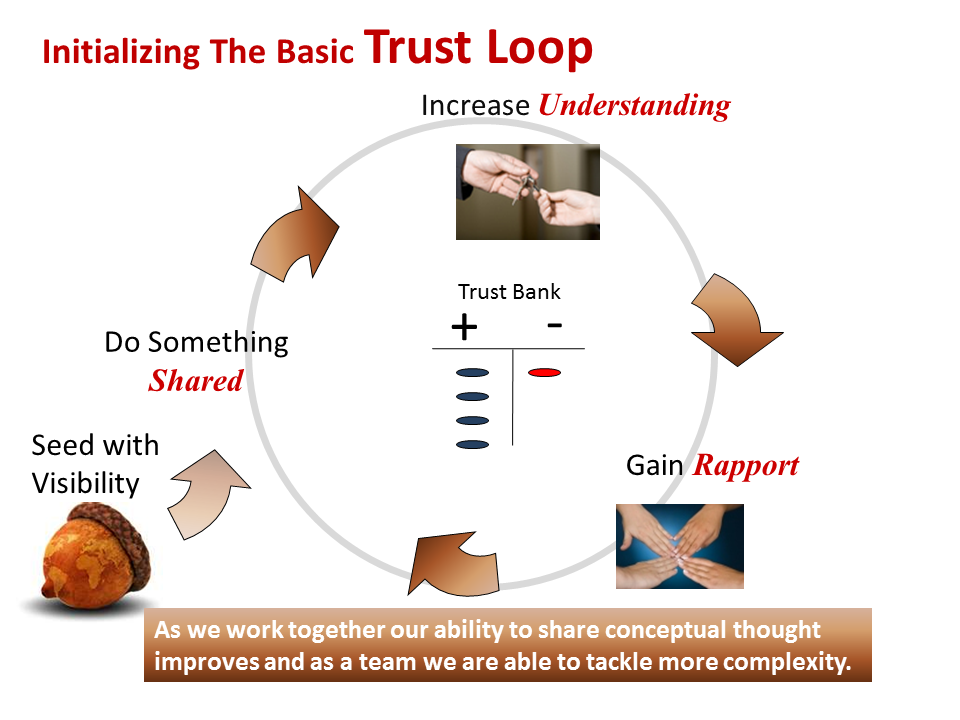 Scrum values visibility and trust loops