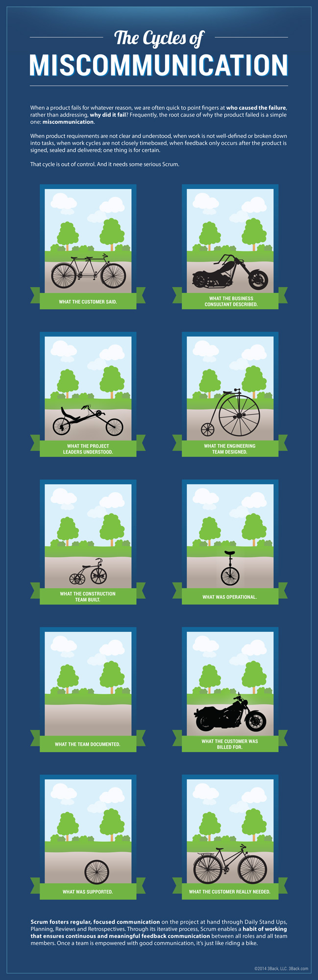 The Cycles of Miscommunication Infographic