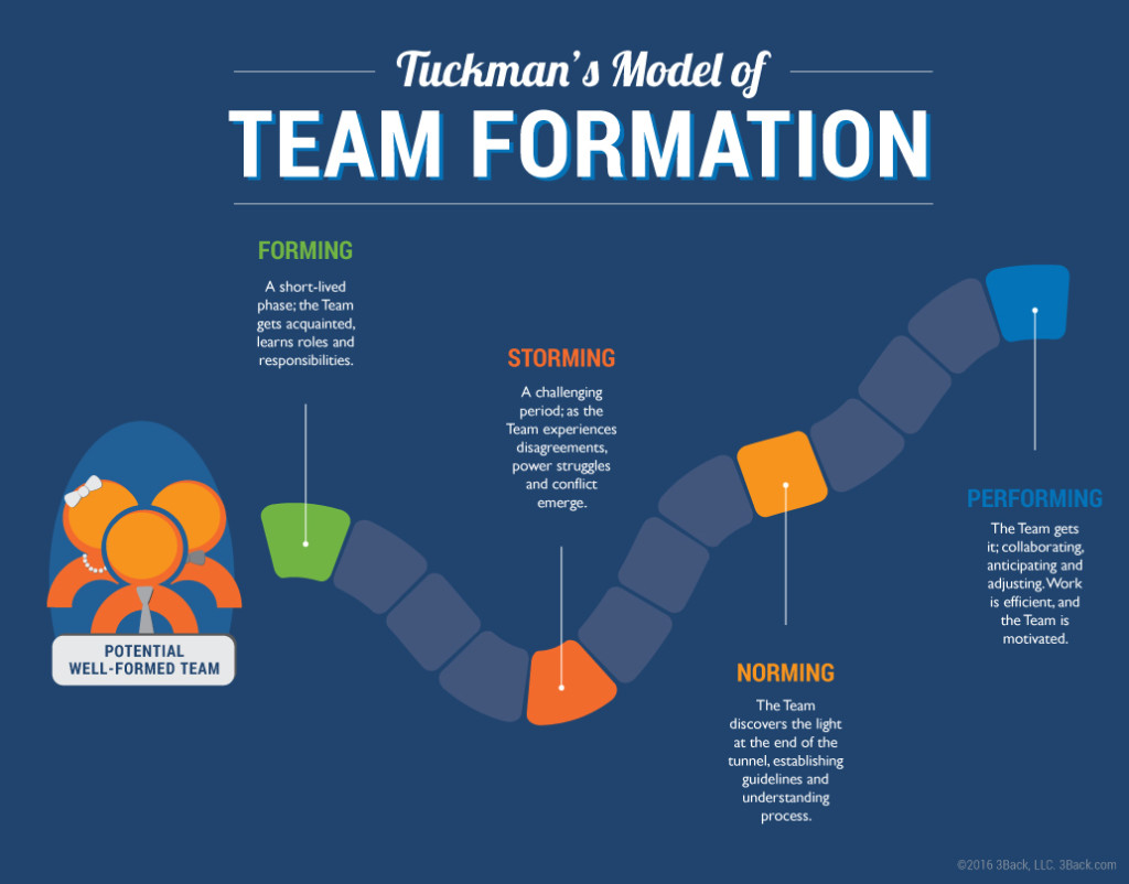 Tuckman Model of Team Formation - Scrum Teams - 3Back Scrum & Agile Blog