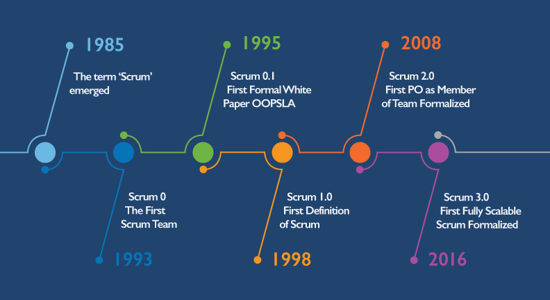The Evolution of Scrum - 3Back Scrum & Agile Blog