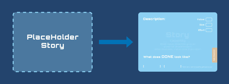 Placeholder Stories - Managing Known Unknowns | 3Back Scrum & Agile Blog