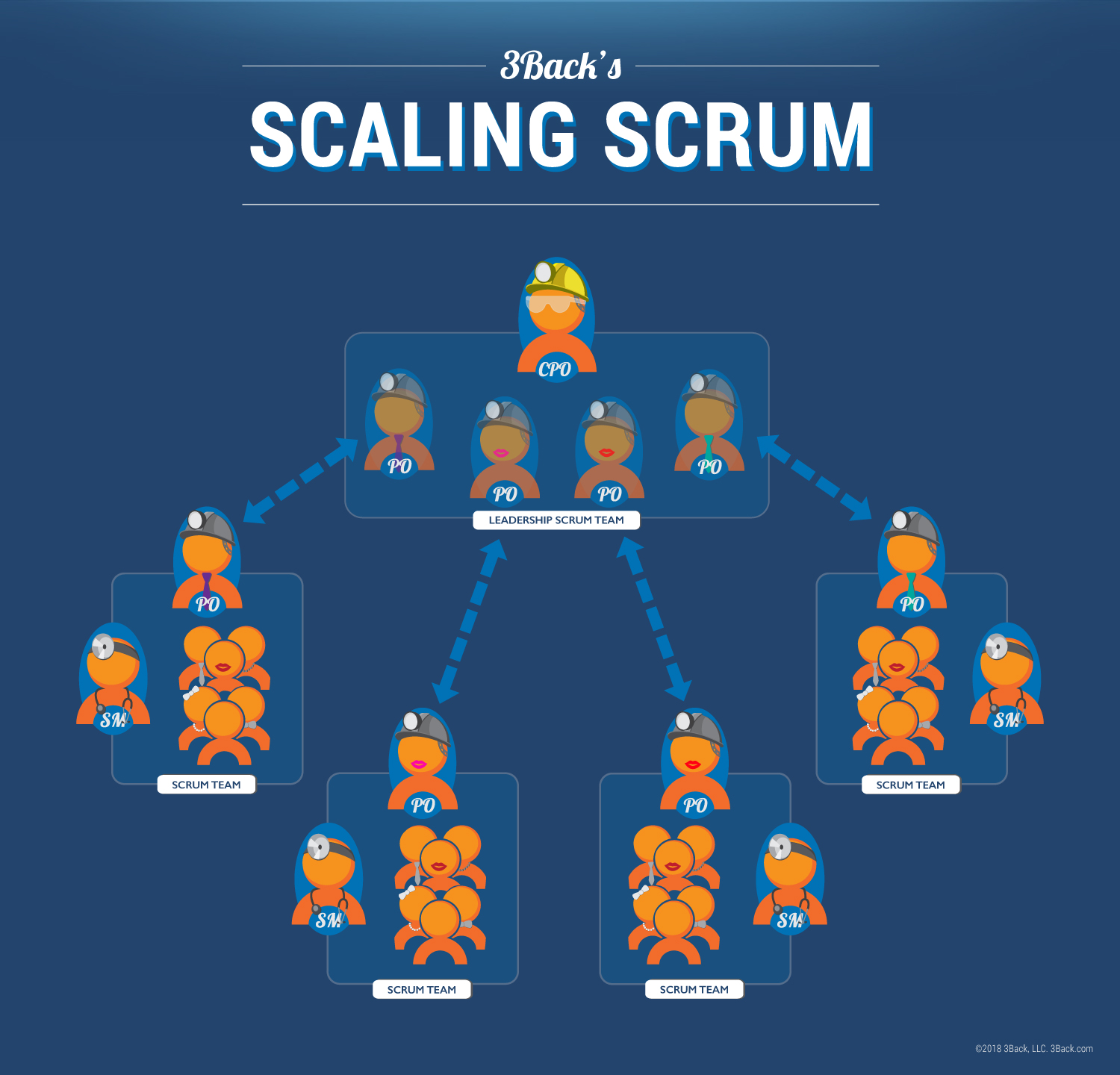 How To Do Large Scale Scrum [Infographic] - 3Back